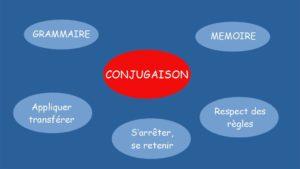 Apprendre La Conjugaison Methode Pour Reussir Facilement Et Pas A Pas